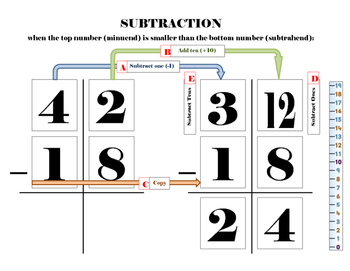 Subtraction with Regrouping Work Mat