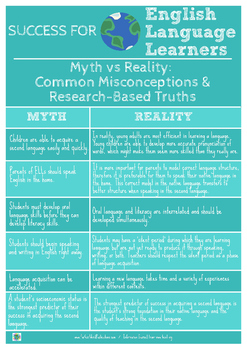 Success for English Language Learners: Myth Vs. Reality