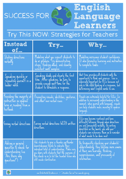 Success for English Language Learners: Try This Now: Strategies for Teachers