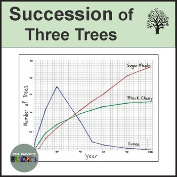 Succession of Trees: Ecology