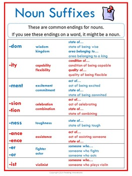 Suffix Posters:  Categorized by Part of Speech