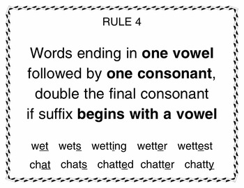 Suffix Spelling Changes Rule Charts