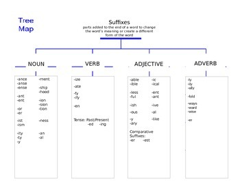 Suffixes to change Parts of Speech