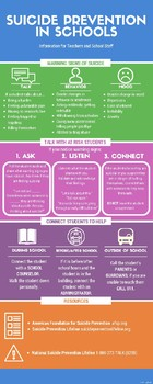 Suicide Prevention in School Informational Poster