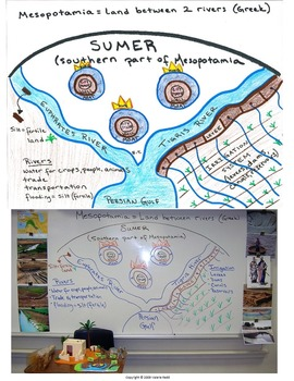 Sumer Pictorial Lesson