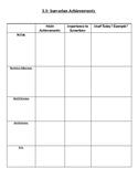 Sumerian Achievements Chart