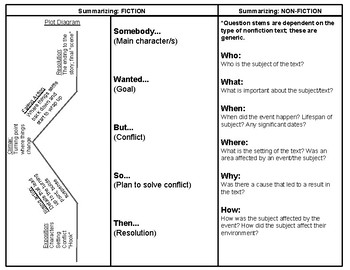 Summarizing Cheat Sheet for Fiction and Non-fiction