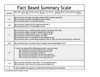 Marzano Summarizing Scale / Rubric