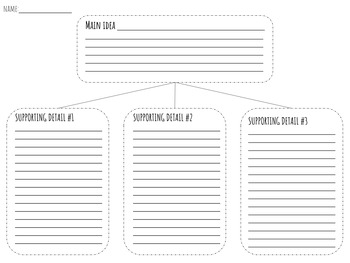 Summarizing (main idea, three details) Graphic Organizer (differentiated)