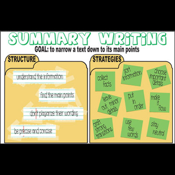 Summary Writing Grammar Poster - Structure & Strategies