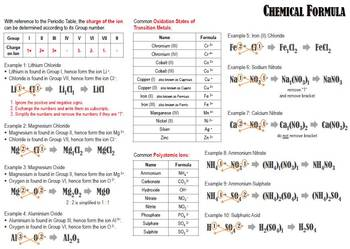 {free} Summary for Writing Chemical Formula of Ionic Compounds