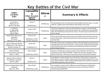 Summary of Key Battles of the Civil War