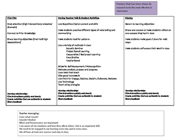 Summary of Research on Best Teaching Practices (by Tokuham