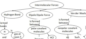 Chemistry Concept Maps; Periodic table, solution, intermolecular force