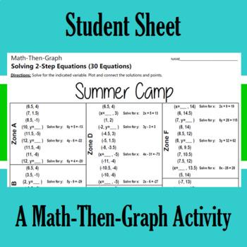 Summer Camp - A Math-Then-Graph Activity - Solve 2-Step Equations