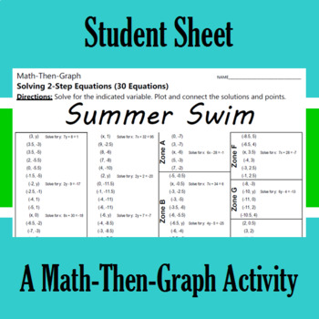 Summer Swim - A Math-Then-Graph Activity - Solve 2-Step Equations