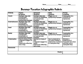 Summer Vacation Infographic Rubric