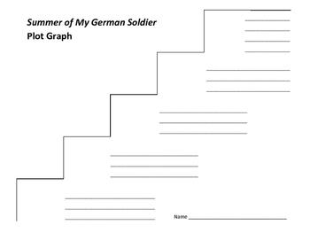Summer of My German Soldier Plot Graph - Bette Greene