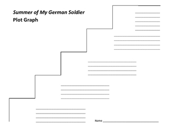 Summer of My German Soldier Plot Graph - Bette Greene
