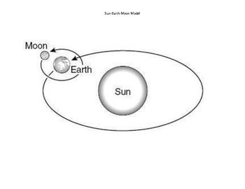 Sun-Earth-Moon Models SUPPLEMENTAL AID