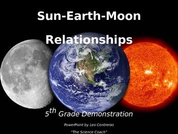Sun-Earth-Moon Relationships