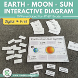 Earth-Moon-Sun System Interactive Diagram Activity (Rotation and Revolution)