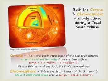 Sun Earth Moon System