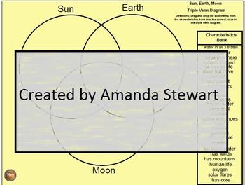 Sun, Earth, and Moon Triple Venn Diagram