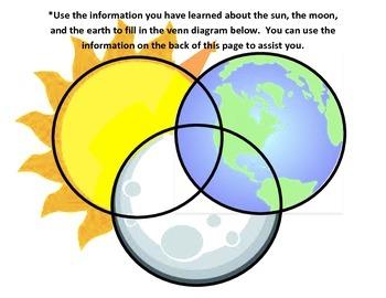 Sun, Moon, and Earth Blank Venn Diagram