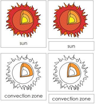 Sun Nomenclature Cards