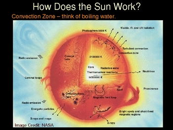 Sun & Solar Observing PowerPoint Presentation