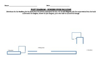 Sunrise Over Fallujah by Walter Dean Myers Plot Diagram with Timeline