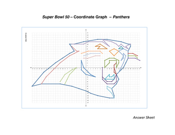 Super Bowl 2016 - Carolina Panthers Coordinate Graph