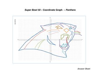 Super Bowl 2016 - Carolina Panthers Coordinate Graph