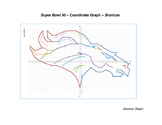 Denver Broncos Coordinate Graph