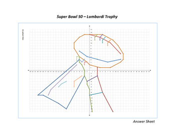 Super Bowl 2016 - Lombardi Trophy Coordinate Graph