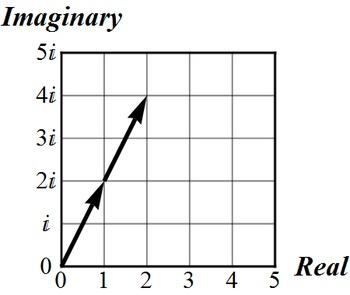 Super Fun Easy Clip Art, Complex Number Diagrams