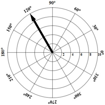 Super Fun Easy Clip Art, Vectors on Polar Coordinates