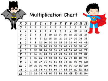 Superhero Multiplication Charts