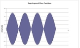 Superimposing Wave Functions on a Spreadsheet (Physics)