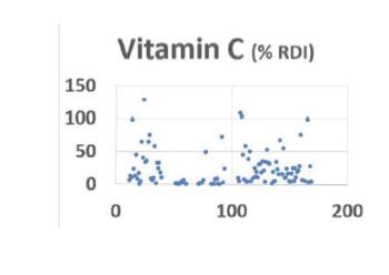 Supermarket Nutrition: Fruits vs Vegetables vs Nuts / Seeds (Supermarket Series)