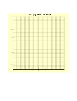 Supply & Demand Curve Activity Worksheet or Quiz/Test
