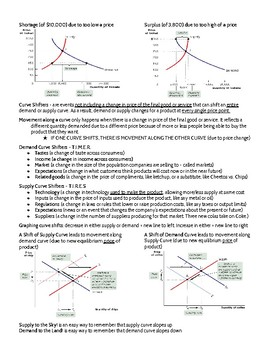 Supply & Demand Quick Reference Sheet - 2-pager key vocabulary, concepts, graphs