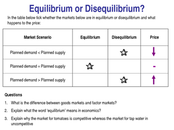 Supply - Determinants of Suppy & Supply Curves - PPT, Worksheet & Task