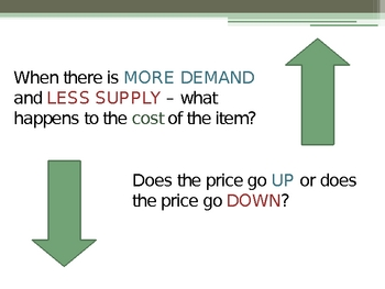 Supply and Demand Lesson Powerpoint
