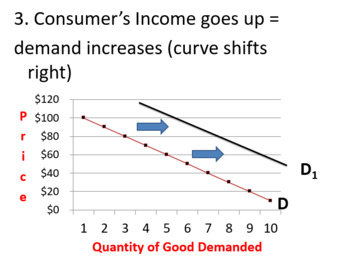 Supply and Demand Unit - 3 Lesson Plans plus Review Assignment