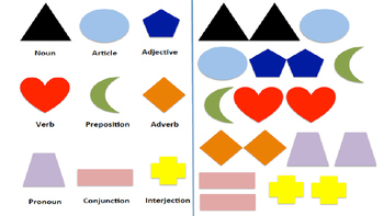 Diagramming Sentences Manipulatives