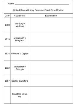 Supreme Court Cases Review Handout
