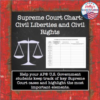Supreme Court Chart: Civil Liberties and Civil Rights