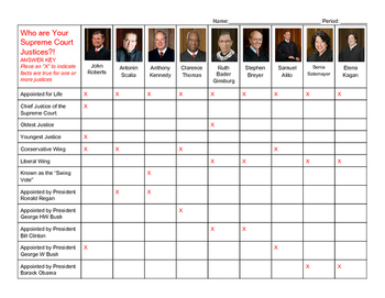 Supreme Court Justices: History and Biographies